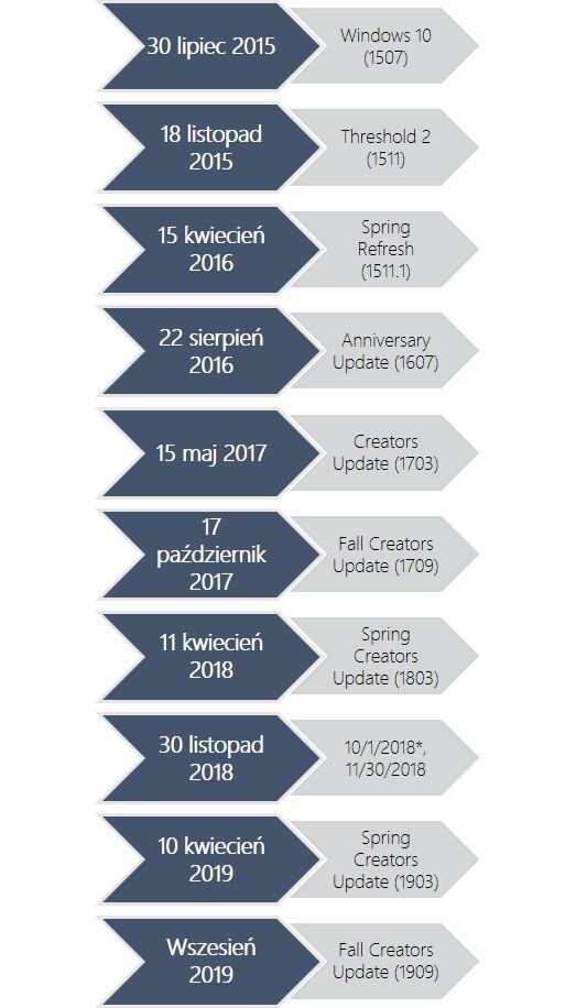 Mapa aktualizacji Windows 10 - wersja 1909